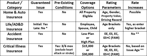For Life Insurance late enrollments must complete \ Statement of Health Form\ . Exception each Annual Enrollment those with Employee and Spouse coverage ...  sc 1 st  The Scheller Bradford Group : critical illness cover comparison table - amorenlinea.org